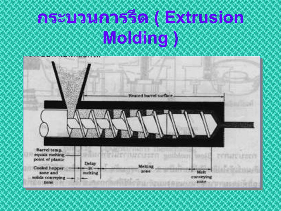 กระบวนการรีด ( Extrusion Molding )