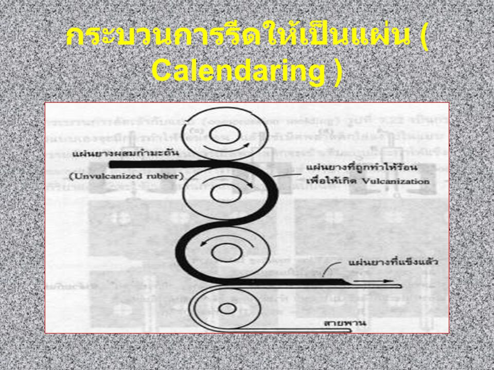 กระบวนการรีดให้เป็นแผ่น ( Calendaring )