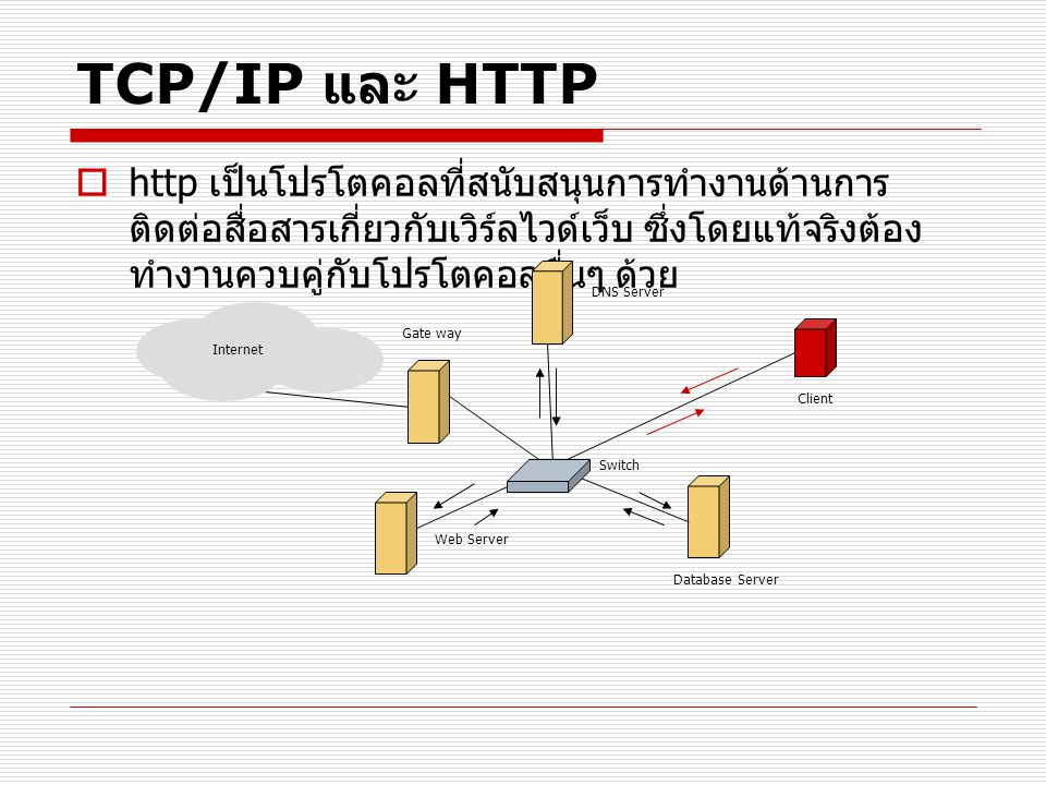 TCP/IP และ HTTP http เป็นโปรโตคอลที่สนับสนุนการทำงานด้านการติดต่อสื่อสารเกี่ยวกับเวิร์ลไวด์เว็บ ซึ่งโดยแท้จริงต้องทำงานควบคู่กับโปรโตคอลอื่นๆ ด้วย.