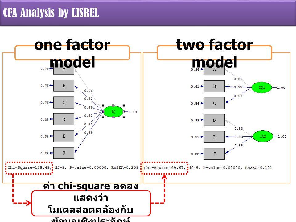 ค่า chi-square ลดลงแสดงว่า โมเดลสอดคล้องกับข้อมูลเชิงประจักษ์