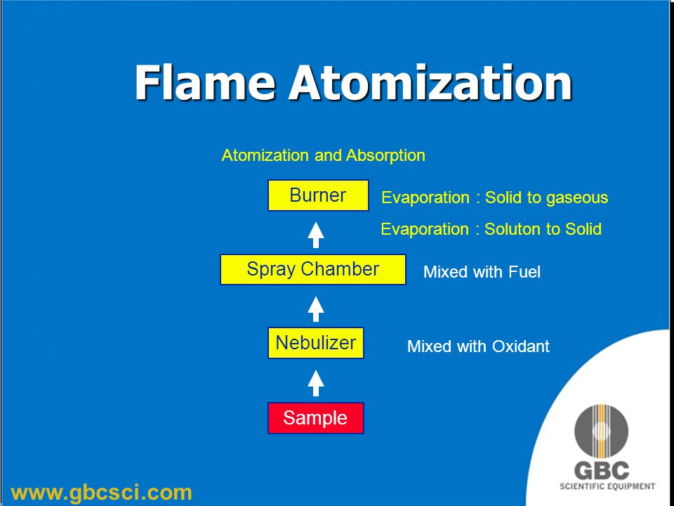 Flame Atomization Burner Spray Chamber Nebulizer Sample