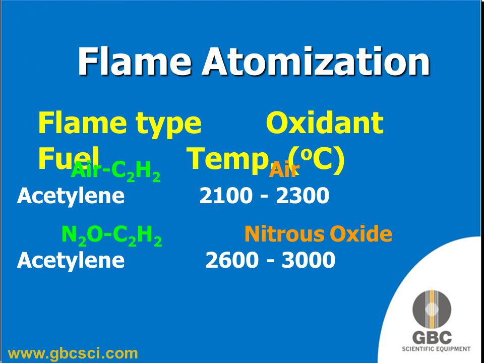 Flame Atomization Flame type Oxidant Fuel Temp. (oC)