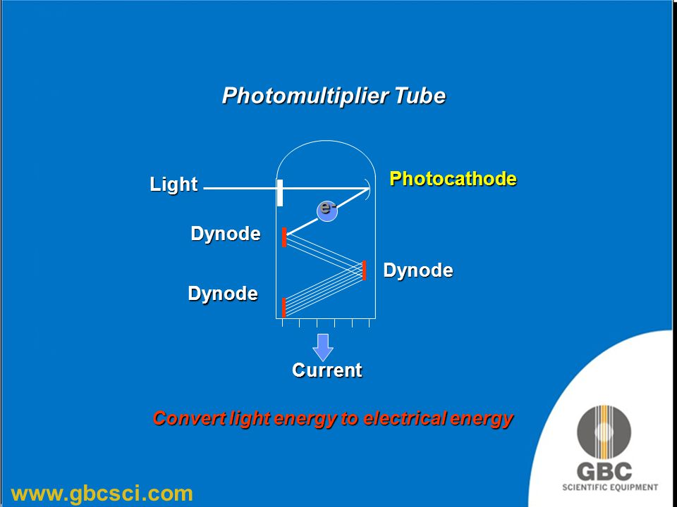 Photomultiplier Tube Photocathode Light e- Dynode Current