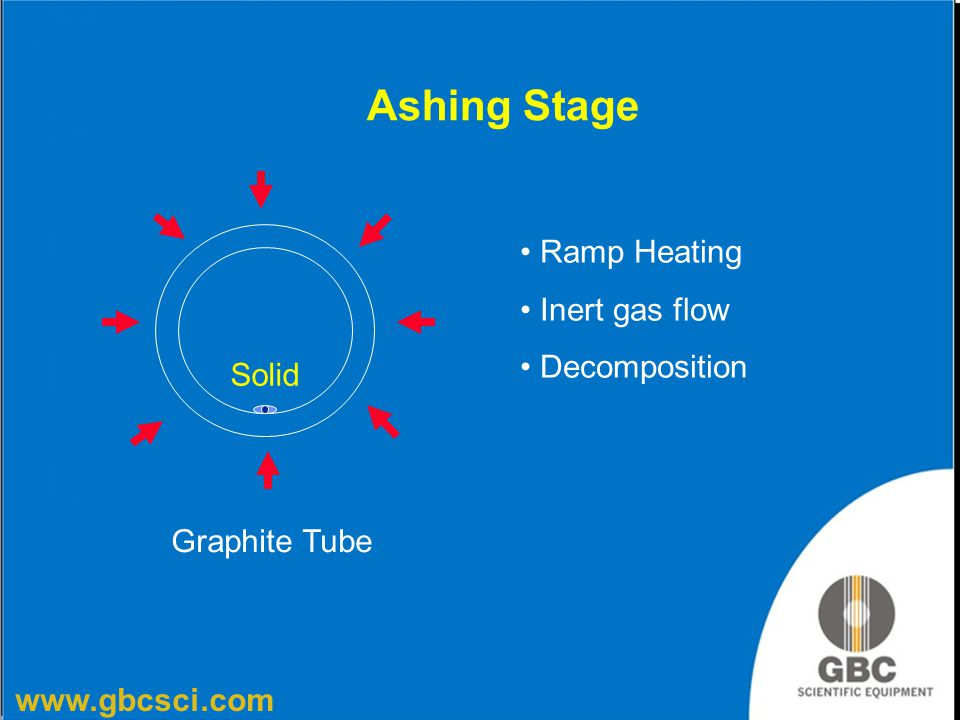 Ashing Stage Ramp Heating Inert gas flow Decomposition Solid