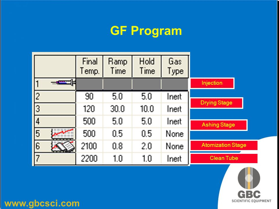 GF Program Injection Drying Stage Ashing Stage Atomization Stage
