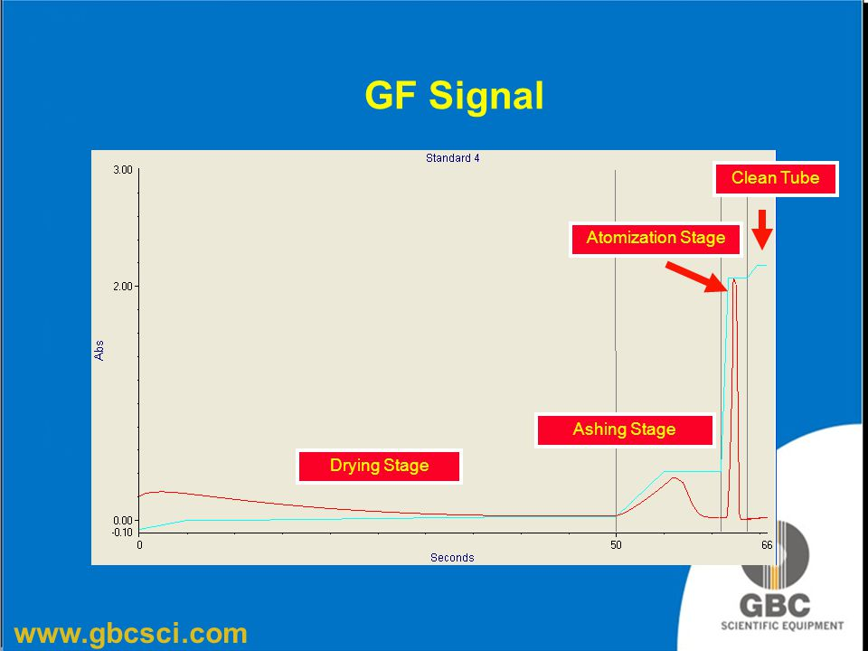 GF Signal Clean Tube Atomization Stage Ashing Stage Drying Stage