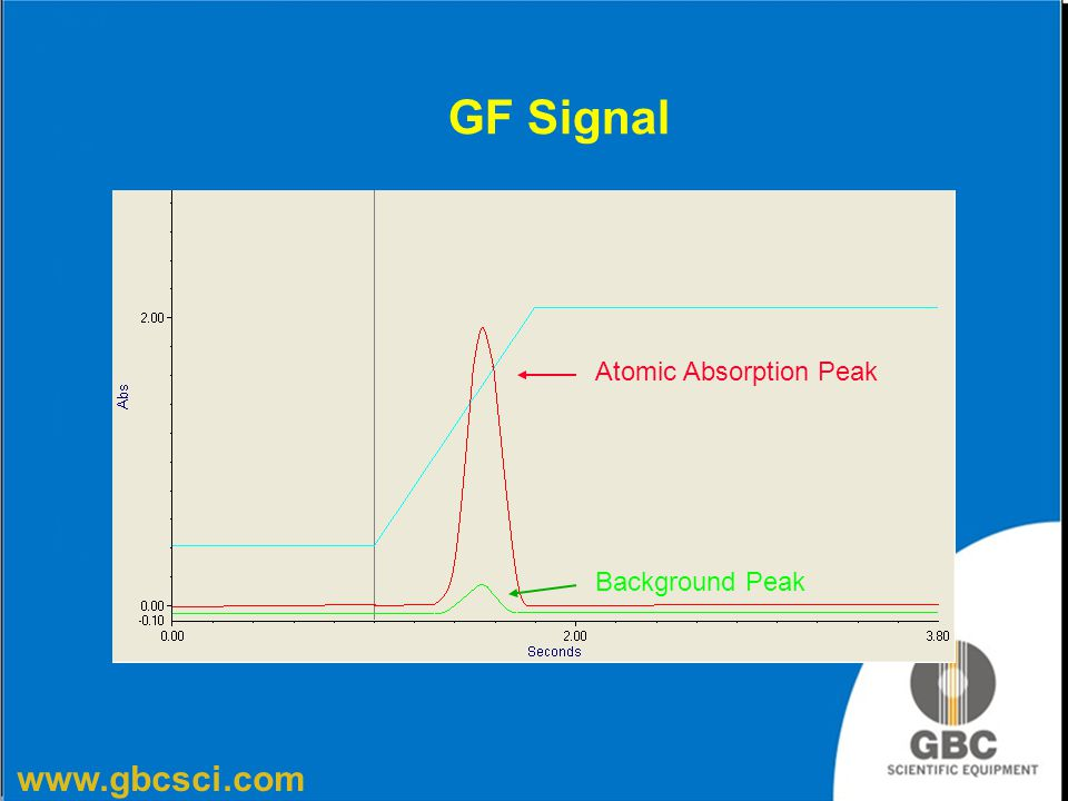 GF Signal Atomic Absorption Peak Background Peak