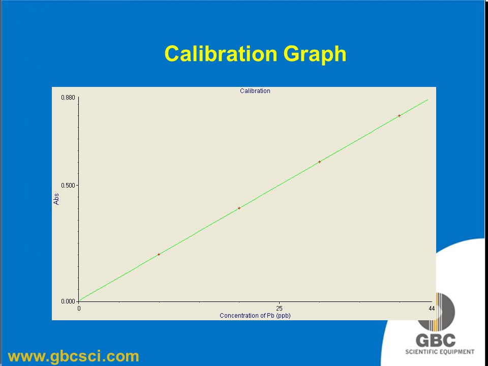 Calibration Graph