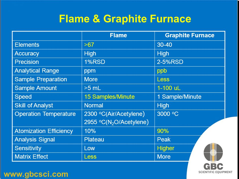 Flame & Graphite Furnace