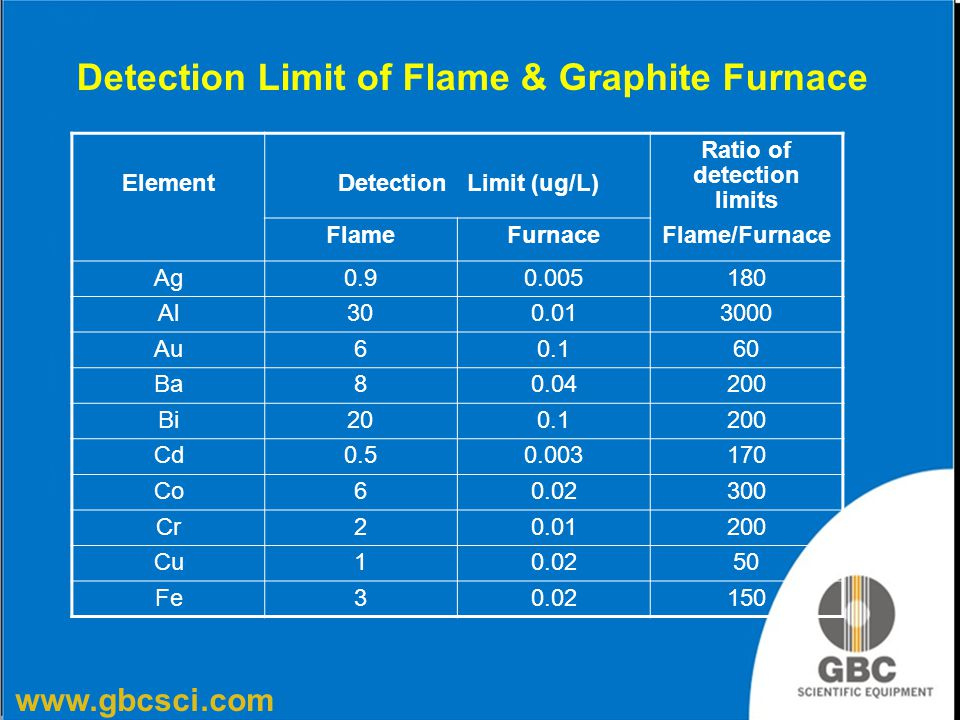 Detection Limit of Flame & Graphite Furnace