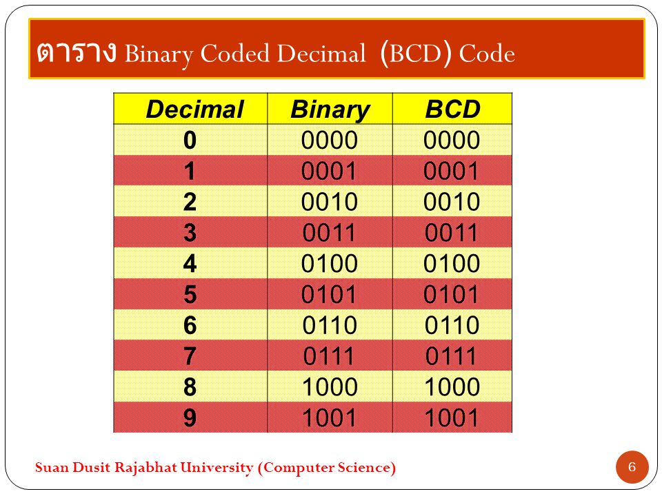 ตาราง Binary Coded Decimal (BCD) Code