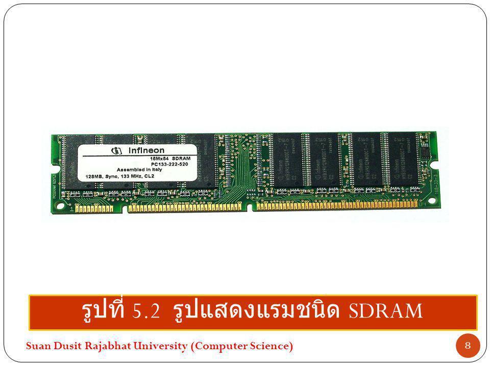 รูปที่ 5.2 รูปแสดงแรมชนิด SDRAM