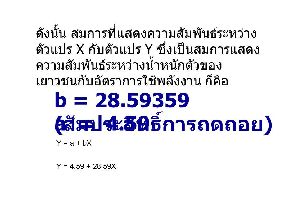 b = 28.59359 (สัมประสิทธิ์การถดถอย) a = 4.59