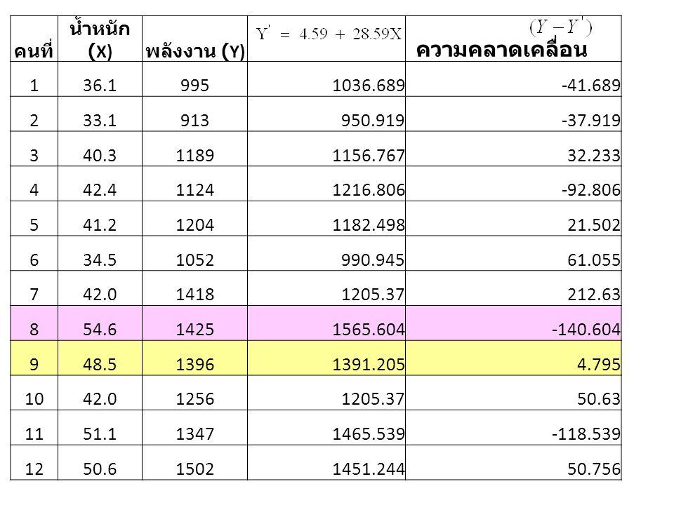 ความคลาดเคลื่อน คนที่ น้ำหนัก (X) พลังงาน (Y) 1 36.1 995 1036.689