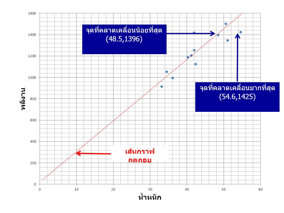 จุดที่คลาดเคลื่อนน้อยที่สุด (48.5,1396)