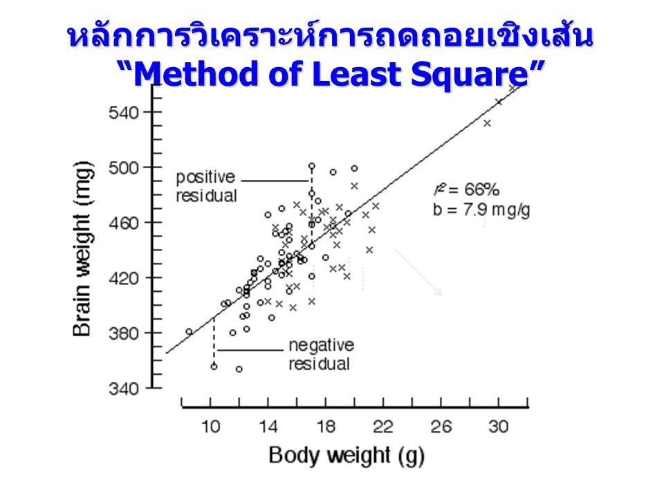 หลักการวิเคราะห์การถดถอยเชิงเส้น Method of Least Square