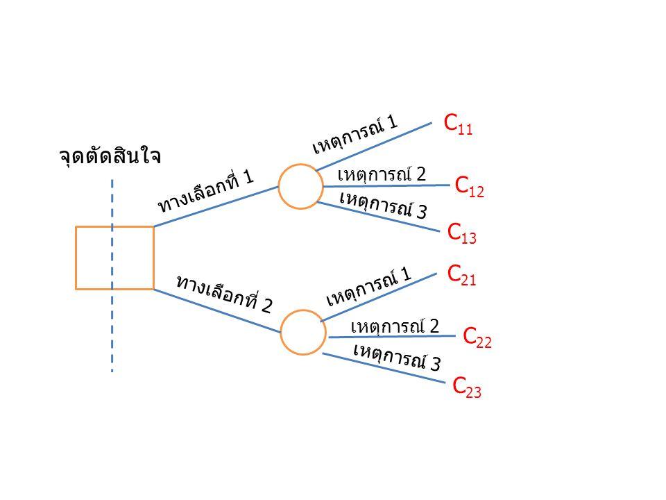 C11 จุดตัดสินใจ C12 C13 C21 C22 C23 เหตุการณ์ 1 เหตุการณ์ 2