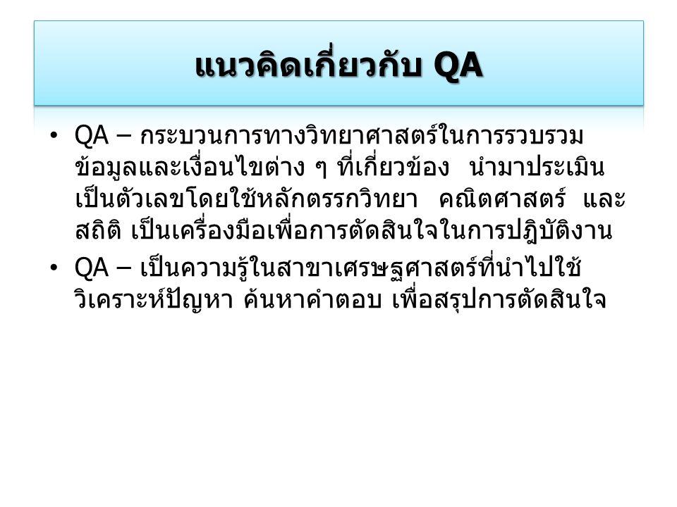 แนวคิดเกี่ยวกับ QA