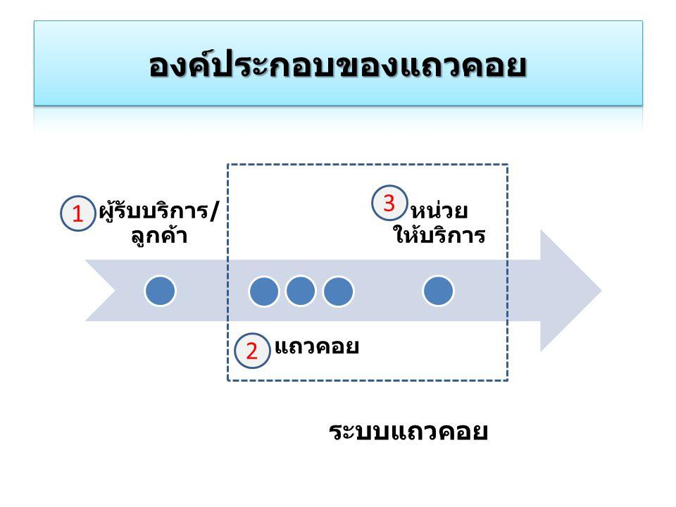องค์ประกอบของแถวคอย 3 1 2 ระบบแถวคอย ผู้รับบริการ/ลูกค้า แถวคอย