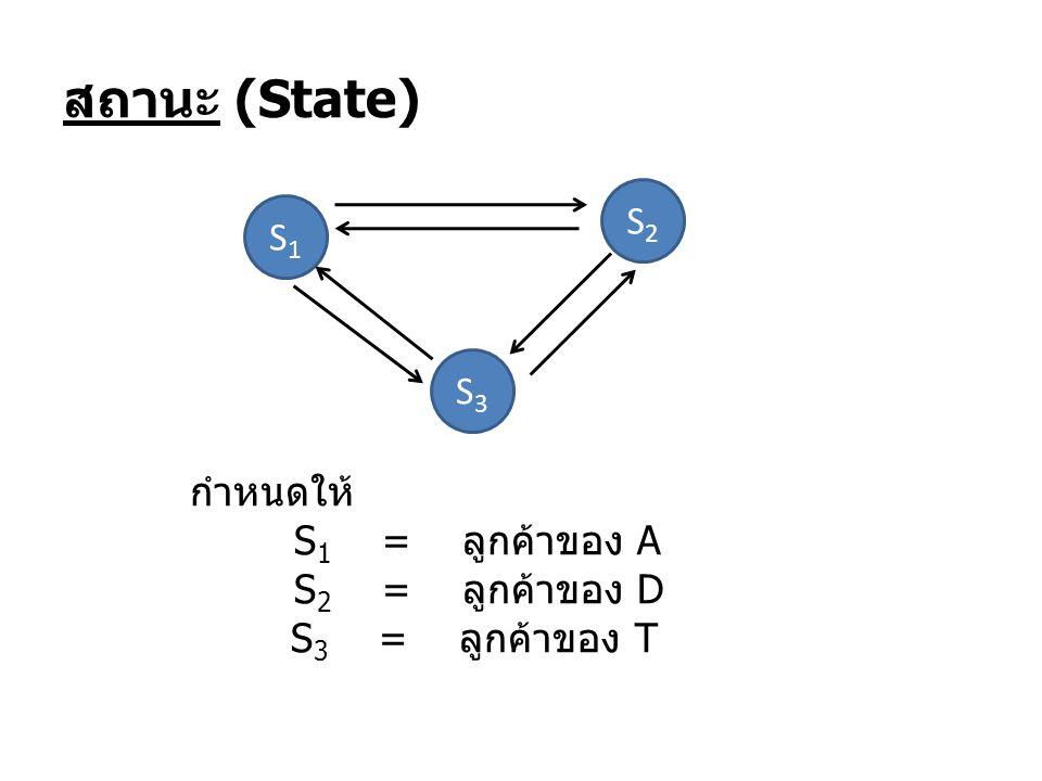สถานะ (State) S2 S1 S3 กำหนดให้ S1 = ลูกค้าของ A S2 = ลูกค้าของ D