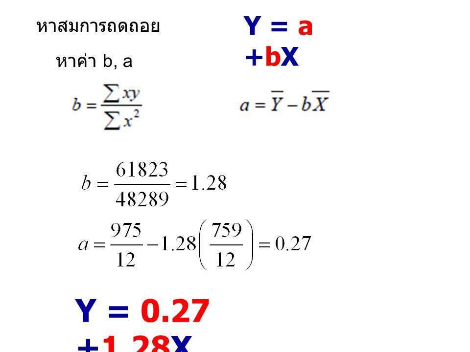 Y = a +bX หาสมการถดถอย หาค่า b, a Y = 0.27 +1.28X