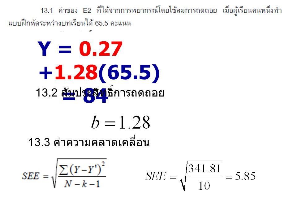 Y = 0.27 +1.28(65.5) = 84 13.2 สัมประสิทธิ์การถดถอย