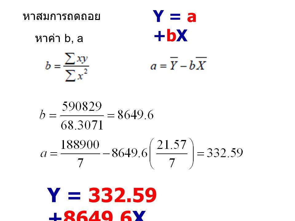 Y = a +bX หาสมการถดถอย หาค่า b, a Y = 332.59 +8649.6X