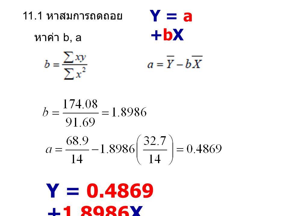 Y = a +bX 11.1 หาสมการถดถอย หาค่า b, a Y = 0.4869 +1.8986X