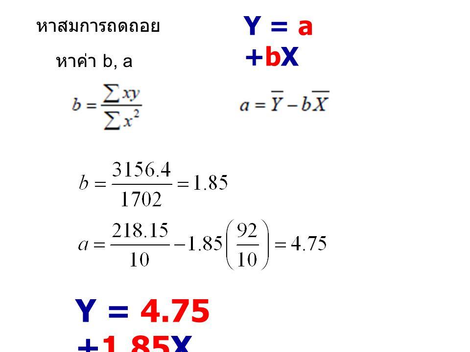 Y = a +bX หาสมการถดถอย หาค่า b, a Y = 4.75 +1.85X
