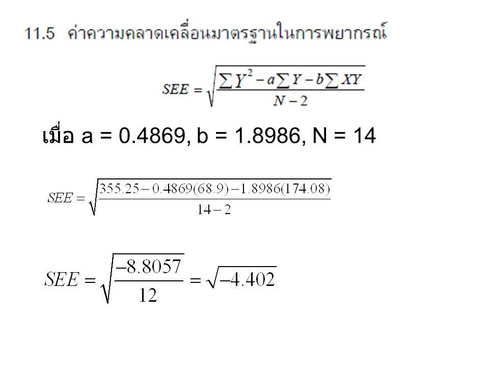 เมื่อ a = 0.4869, b = 1.8986, N = 14