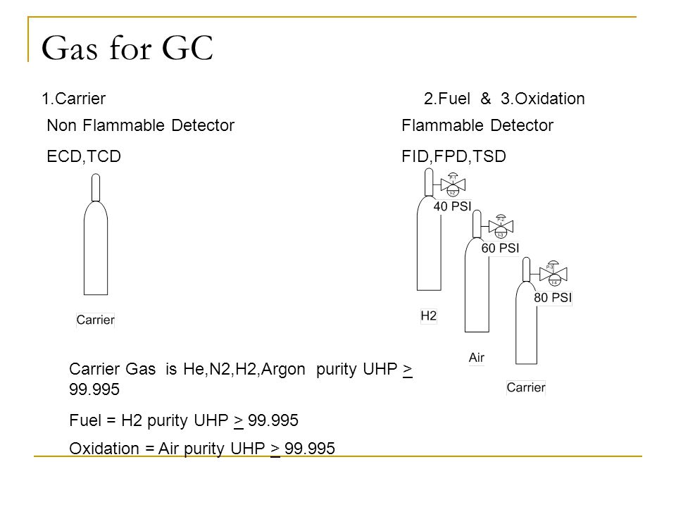 Gas for GC 1.Carrier 2.Fuel & 3.Oxidation Non Flammable Detector