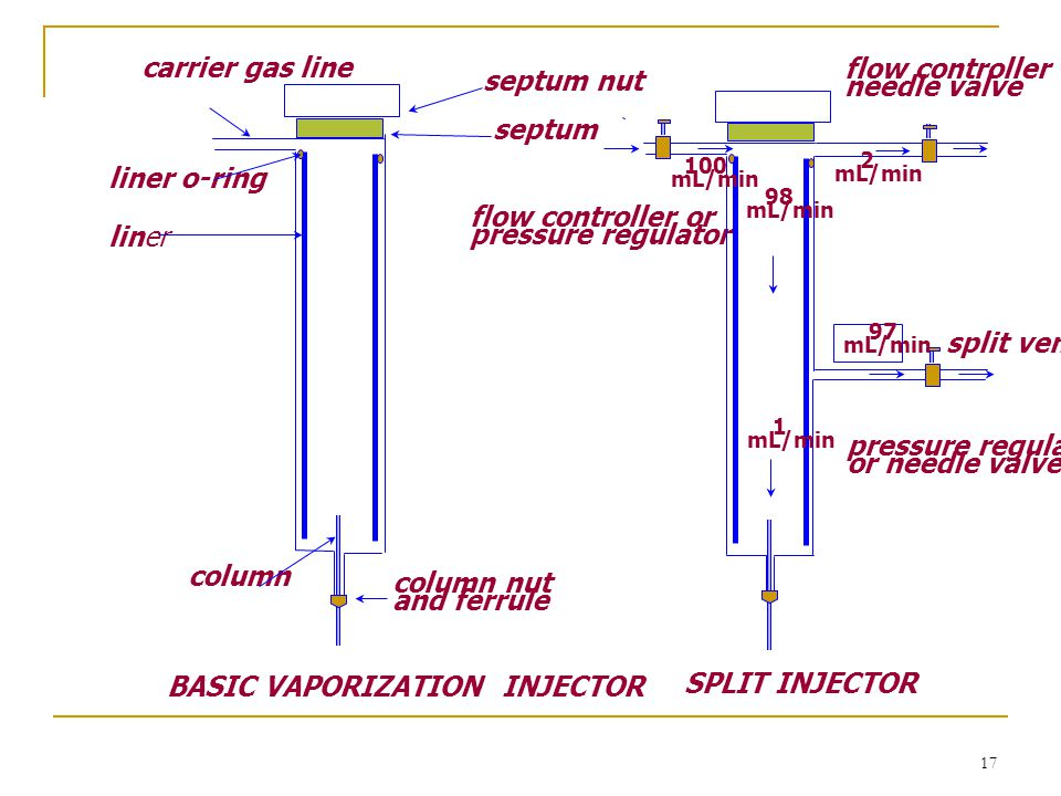 BASIC VAPORIZATION INJECTOR SPLIT INJECTOR