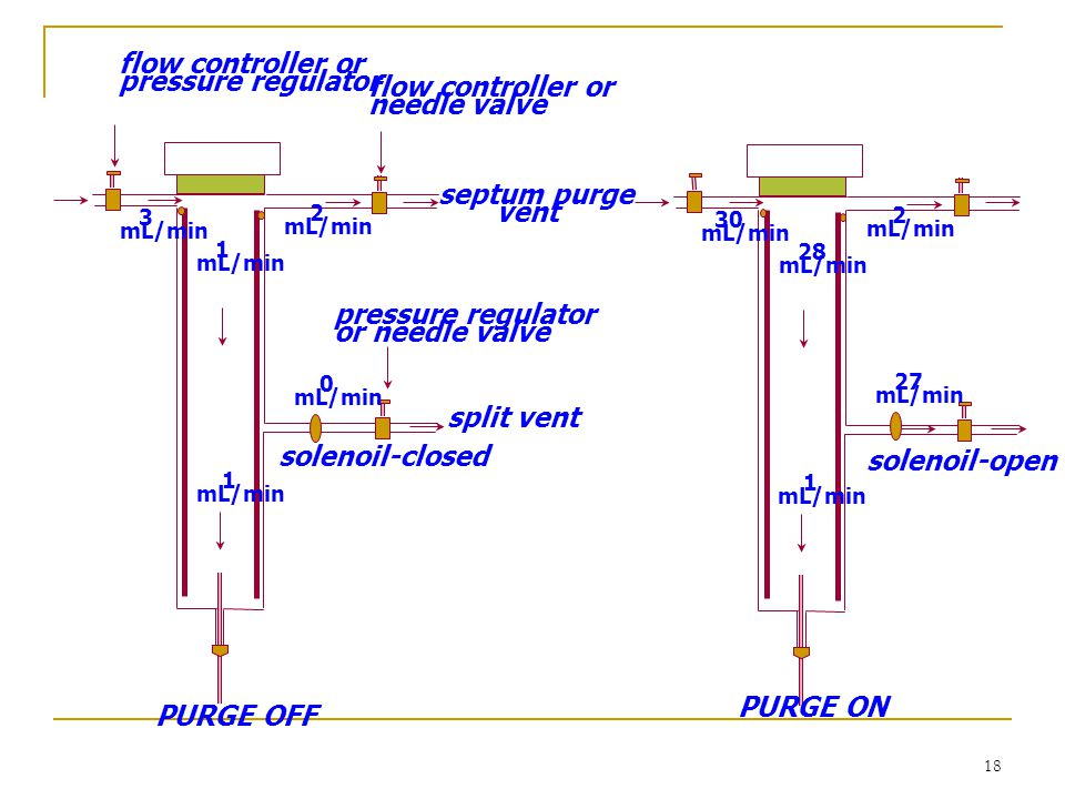flow controller or pressure regulator flow controller or needle valve