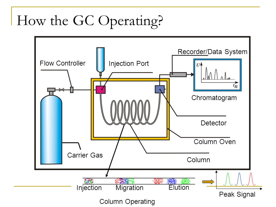 How the GC Operating Recorder/Data System Flow Controller