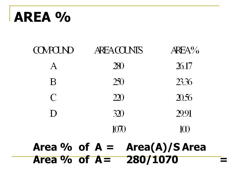 AREA % Area % of A = Area(A)/S Area Area % of A = 280/1070 = 26.17