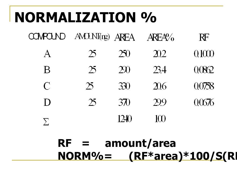 NORMALIZATION % RF = amount/area NORM%= (RF*area)*100/S(RF* area)