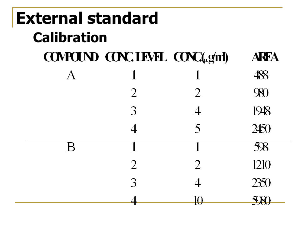 External standard Calibration