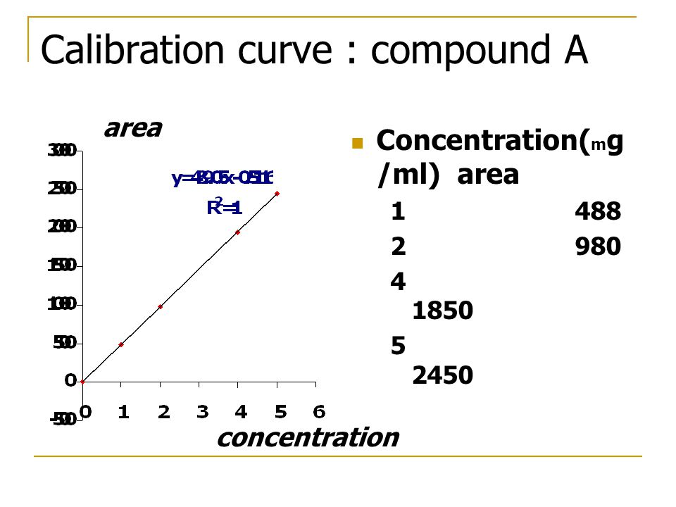 Calibration curve : compound A