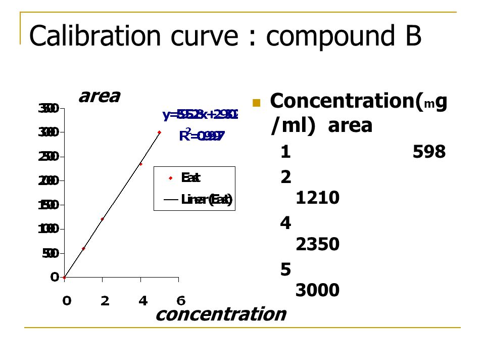 Calibration curve : compound B