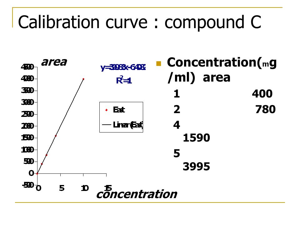 Calibration curve : compound C