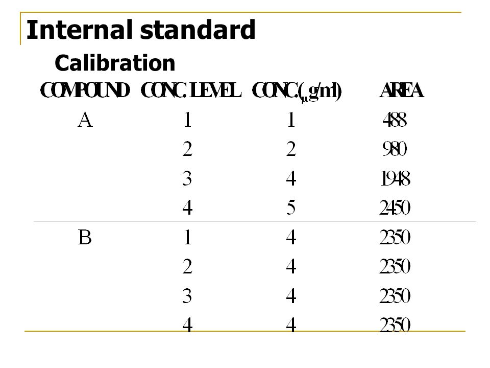 Internal standard Calibration