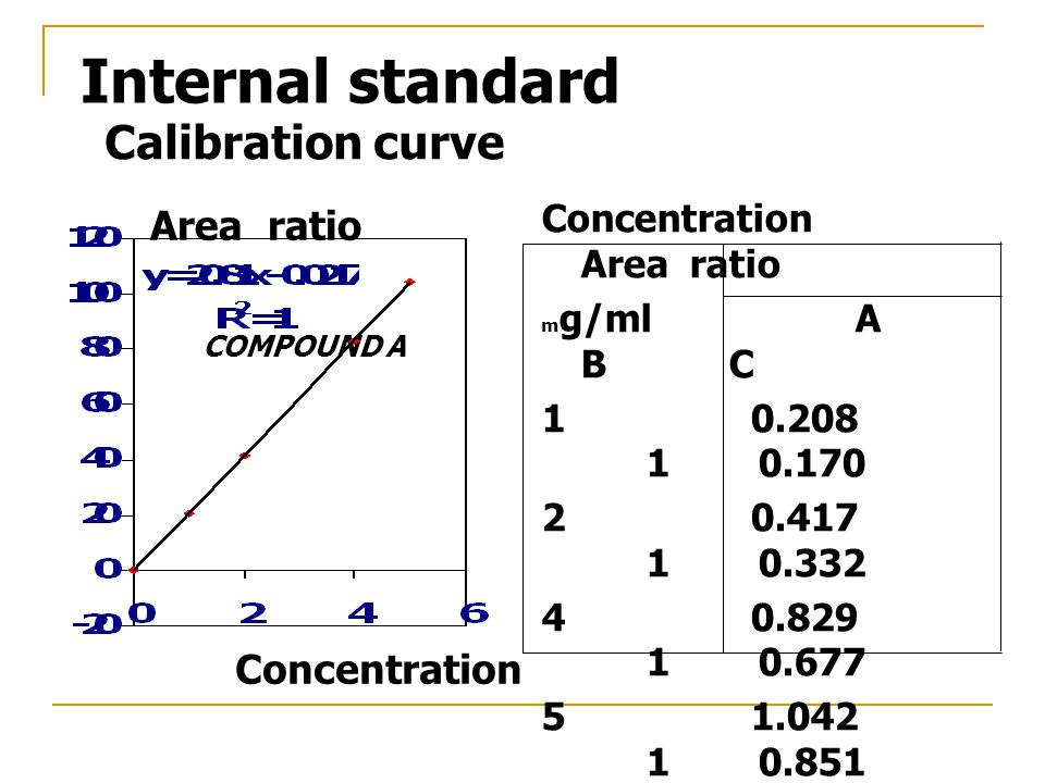 Internal standard Calibration curve Area ratio Concentration