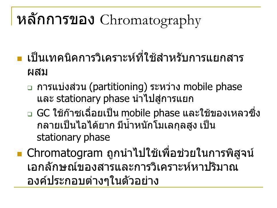 หลักการของ Chromatography