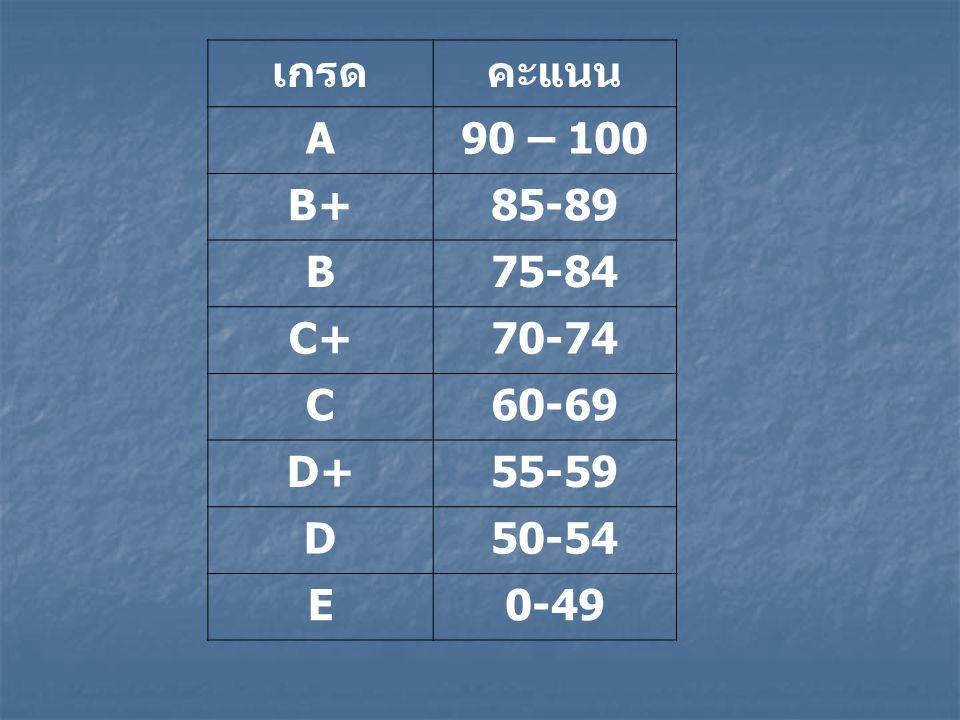 เกรด คะแนน A 90 – 100 B+ 85-89 B 75-84 C+ 70-74 C 60-69 D+ 55-59 D 50-54 E 0-49