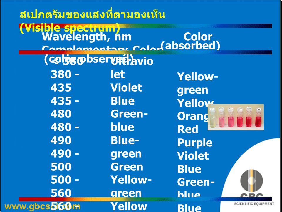 สเปกตรัมของแสงที่ตามองเห็น (Visible spectrum)