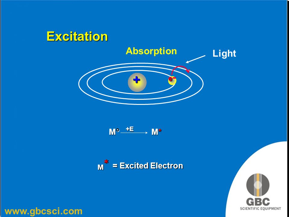 Excitation Absorption Light e- + +E Mo M* M* = Excited Electron