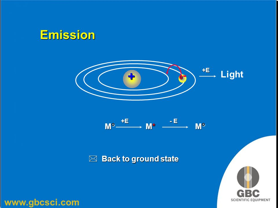 Emission +E + e- Light +E - E Mo M* Mo Back to ground state
