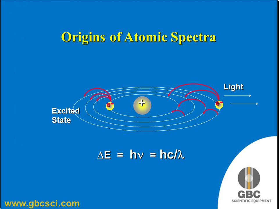 Origins of Atomic Spectra