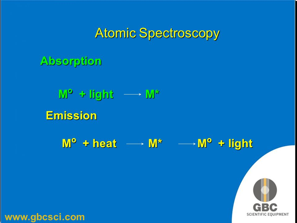 Atomic Spectroscopy Absorption Mo + light M* Emission
