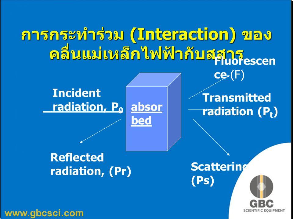 การกระทำร่วม (Interaction) ของคลื่นแม่เหล็กไฟฟ้ากับสสาร